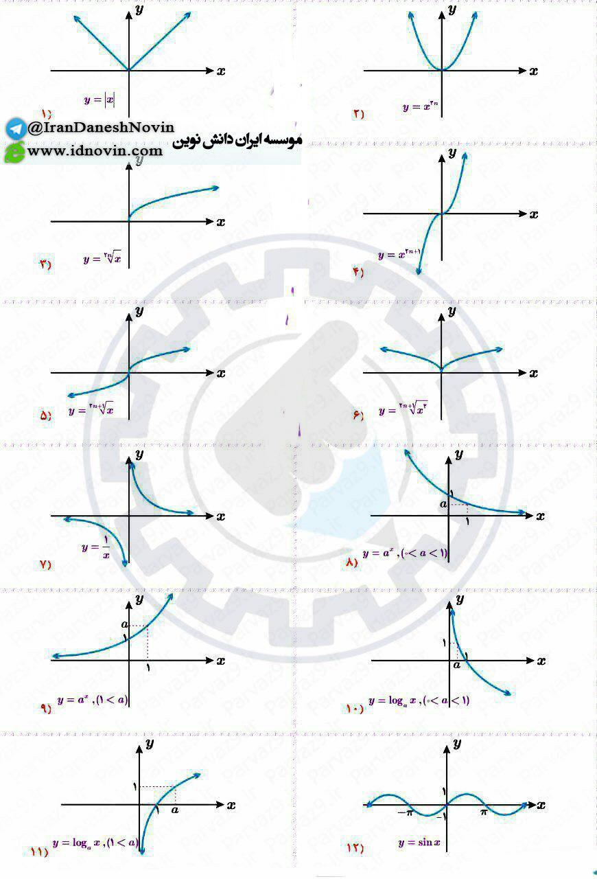 تمام نمودارهای توابع ریاضی (عکس)