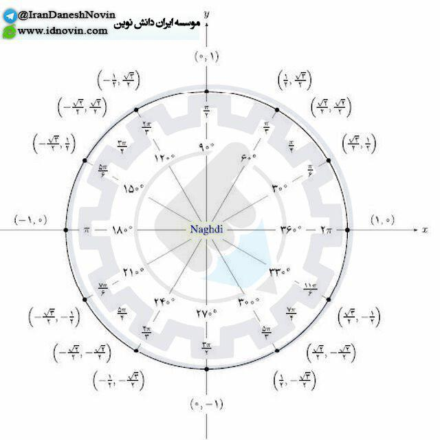 عکس دایره مثلثاتی ریاضی