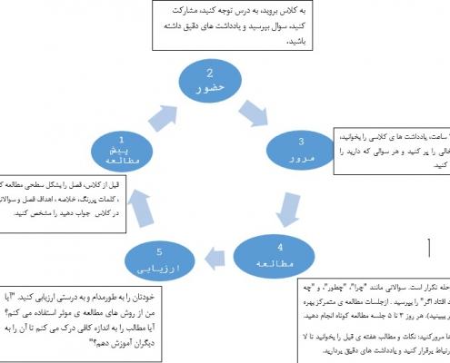 چرخه مطالعه