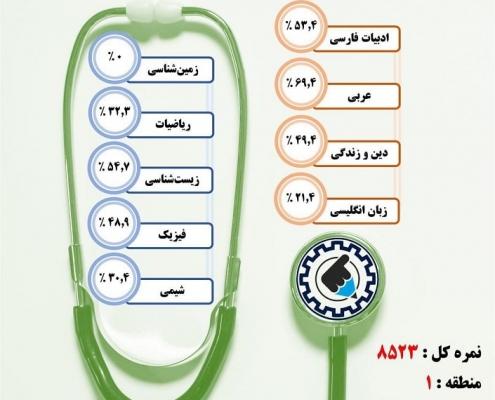 کارنامه قبولی اتاق عمل / روزانه – دانشگاه علوم پزشکی قزوین – سال ۹۷