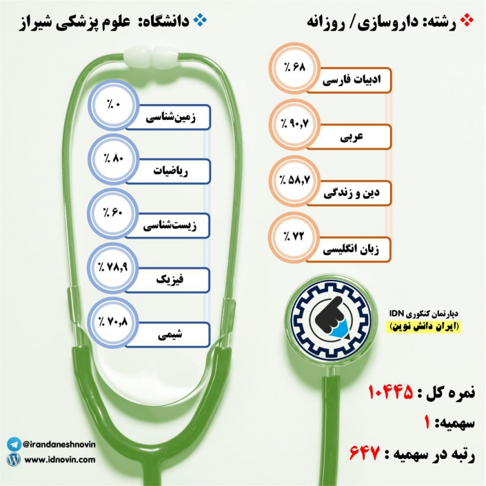 کارنامه قبولی داروسازی / روزانه – دانشگاه علوم پزشکی شیراز – سال ۹۷