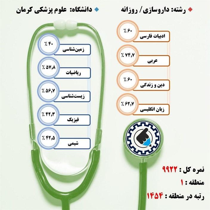 کارنامه قبولی داروسازی / روزانه – دانشگاه علوم پزشکی کرمان – سال ۹۷
