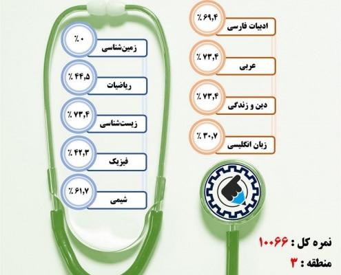 کارنامه قبولی دندانپزشکی / روزانه – دانشگاه علوم پزشکی اصفهان – سال ۹۷