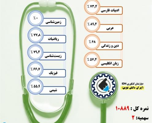 کارنامه قبولی دندانپزشکی - تبریز در سال 97