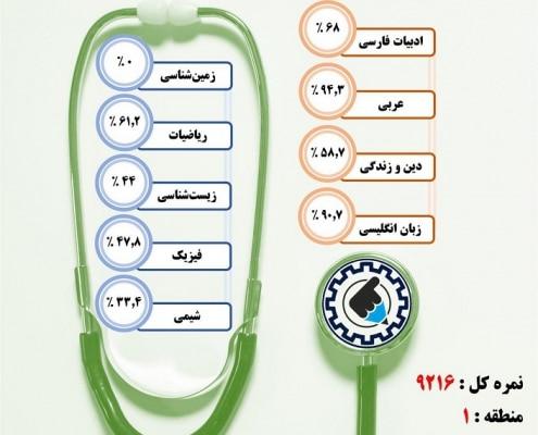 کارنامه قبولی میکروبیولوژی / شبانه – دانشگاه الزهرا تهران – سال ۹۷