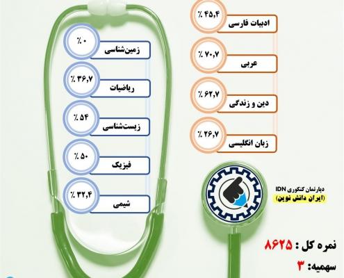 کارنامه قبولی پرستاری / روزانه – دانشگاه علوم پزشکی همدان – سال ۹۷