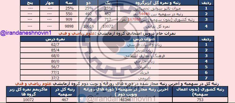 کارنامه قبولی کنکور 95 در رشته عمران دانشگاه تهران