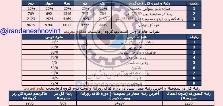 کارنامه قبول شده در پزشکی دانشگاه تهران، (پردیس) 95