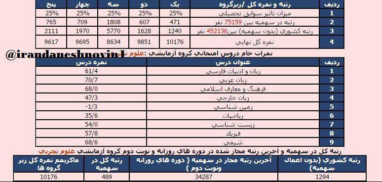 کارنامه قبول شده دندانپزشکی دانشگاه علوم پزشکی اصفهان منطقه 1