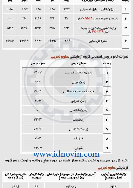 کارنامه قبول شده پزشکی روزانه دانشگاه علوم پزشکی تهران کنکور94
