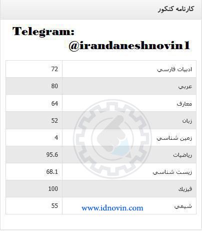 کارنامه کنکور95 قبولی پزشکی دانشگاه شهید بهشتی روزانه نیم سال دوم