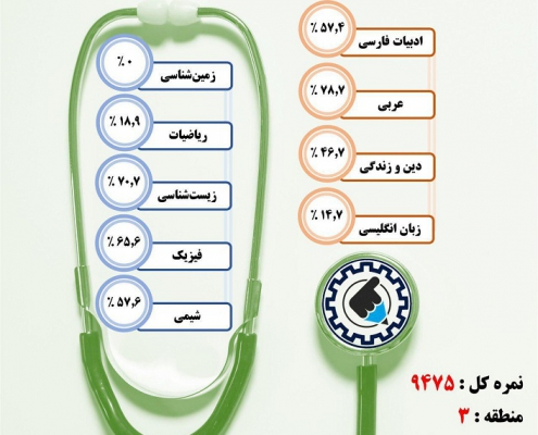 کارنامه قبولی بینایی سنجی/ روزانه – دانشگاه علوم پزشکی ایران – سال ۹۷