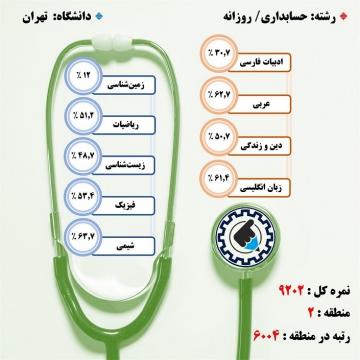کارنامه قبولی حسابداری / روزانه – دانشگاه تهران – سال ۹۷