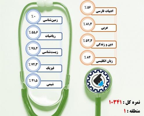 کارنامه قبولی دندانپزشکی / روزانه – دانشگاه علوم پزشکی همدان – سال ۹۷