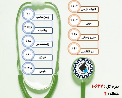 کارنامه قبولی پزشکی / روزانه – دانشگاه علوم پزشکی تبریز – سال ۹۷