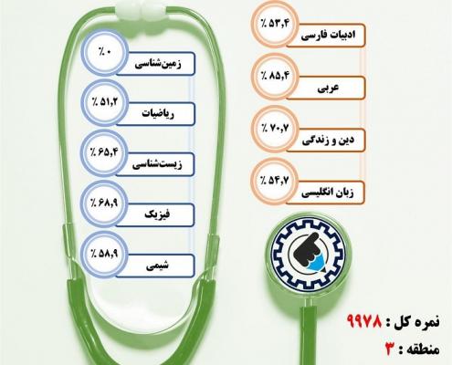 کارنامه قبولی پزشکی / روزانه – دانشگاه علوم پزشکی جهرم – سال ۹۷