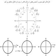 جمعبندی مثلثات ریاضی