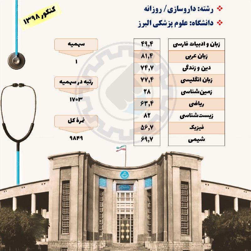 کارنامه قبولی دانشگاه علوم پزشکی البرز
