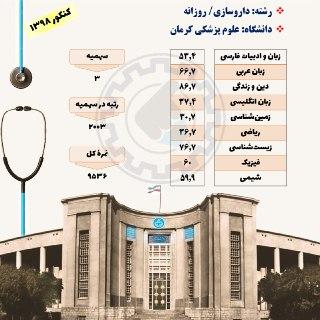 کارنامه قبولی در رشته داروسازی دانشگاه علوم پزشکی کرمان