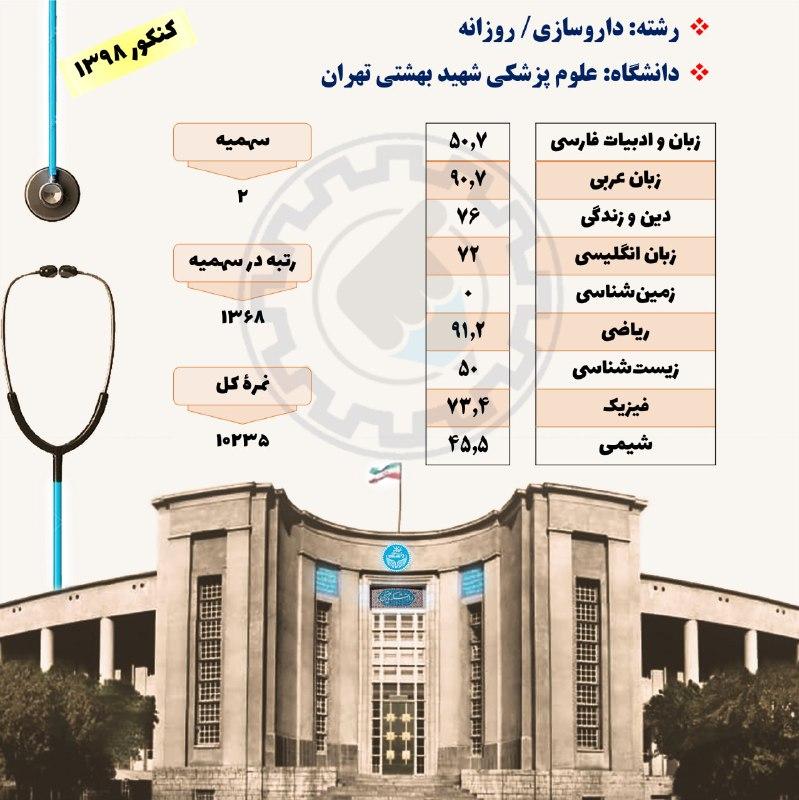 کاررنامه قبولی در رشته داروسازی دانشگاه شهید بهشتی تهران