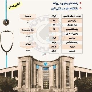 کارنامه قبولی داروسازی دانشگاه علوم پزشکی البرز