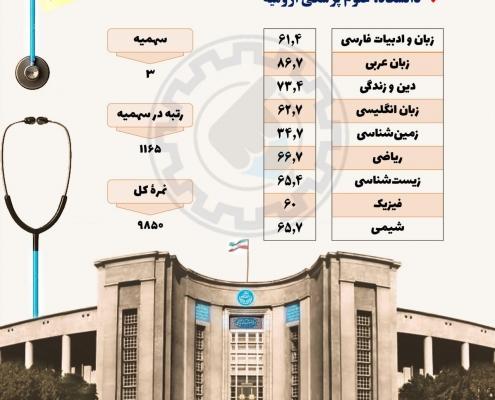 کارنامه قبولی داروسازی دانشگاه ارومیه