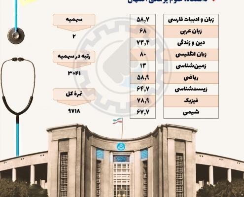 کارنامه قبولی فیزیوتراپی دانشگاه اصفهان