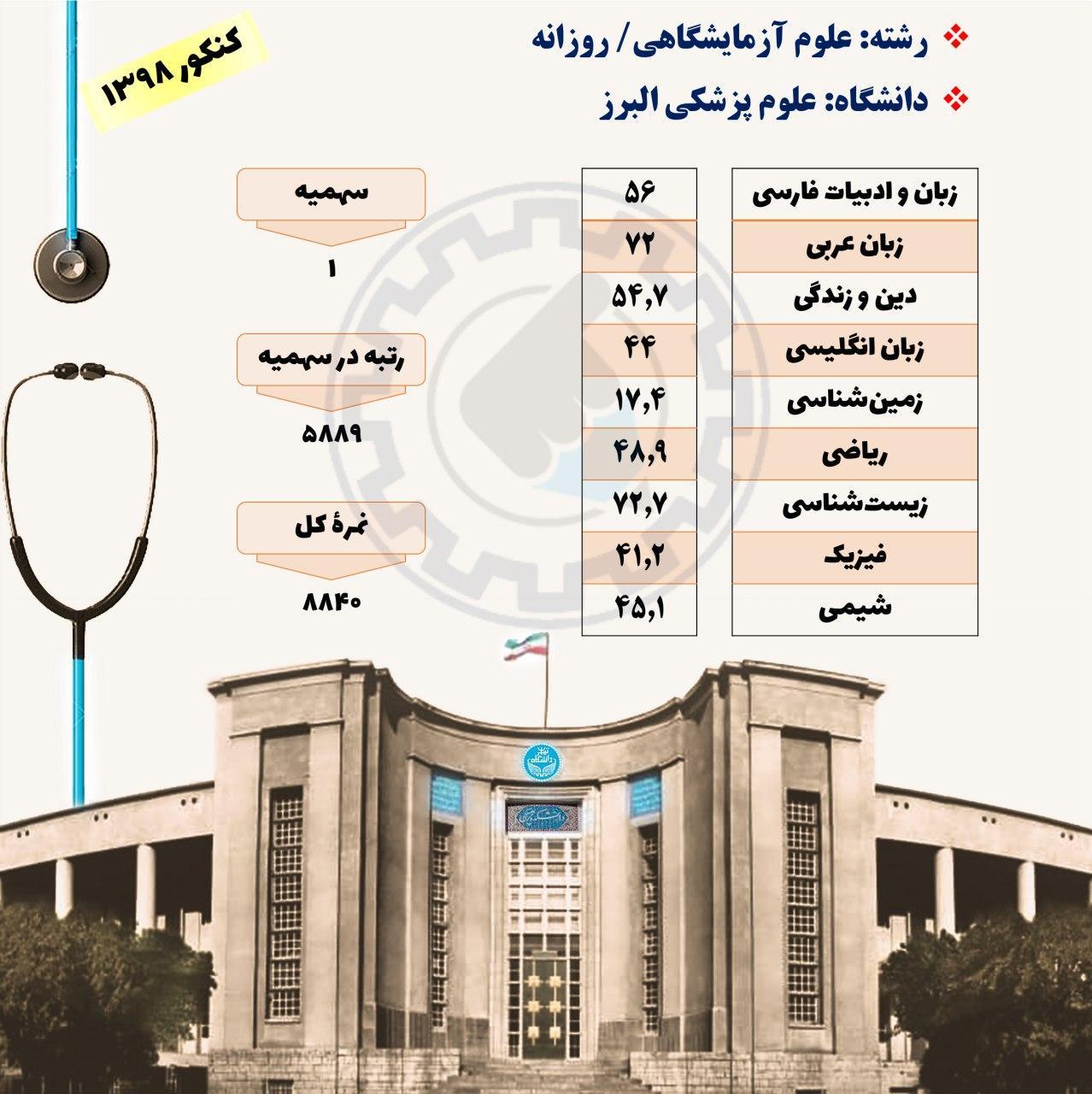 کارنامه قبولی در رشته علوم آزمایشگاهی دانشگاه علوم پزشکی البرز