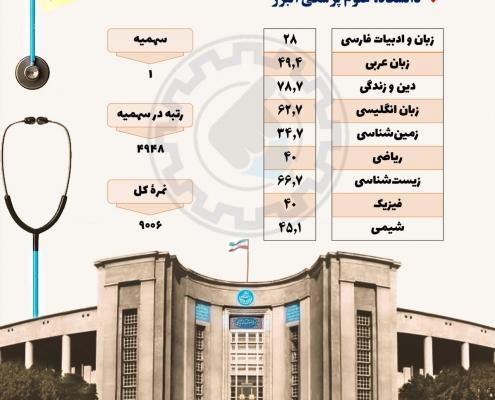 کارنامه قبولی پرستاری دانشگاه البرز