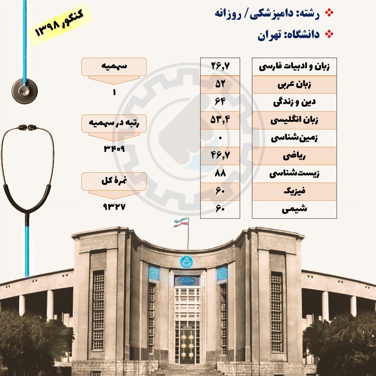 کارنامه قبولی دامپزشکی دانشگاه تهران