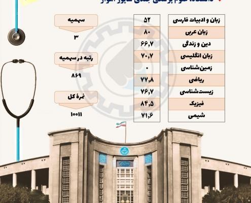 کارنامه قبولی پزشکی دانشگاه جندی شاپور اهواز