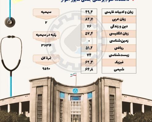 کارنامه قبولی در رشته فیزیوتراپی دانشگاه علوم پزشکی جندی شاپور اهواز
