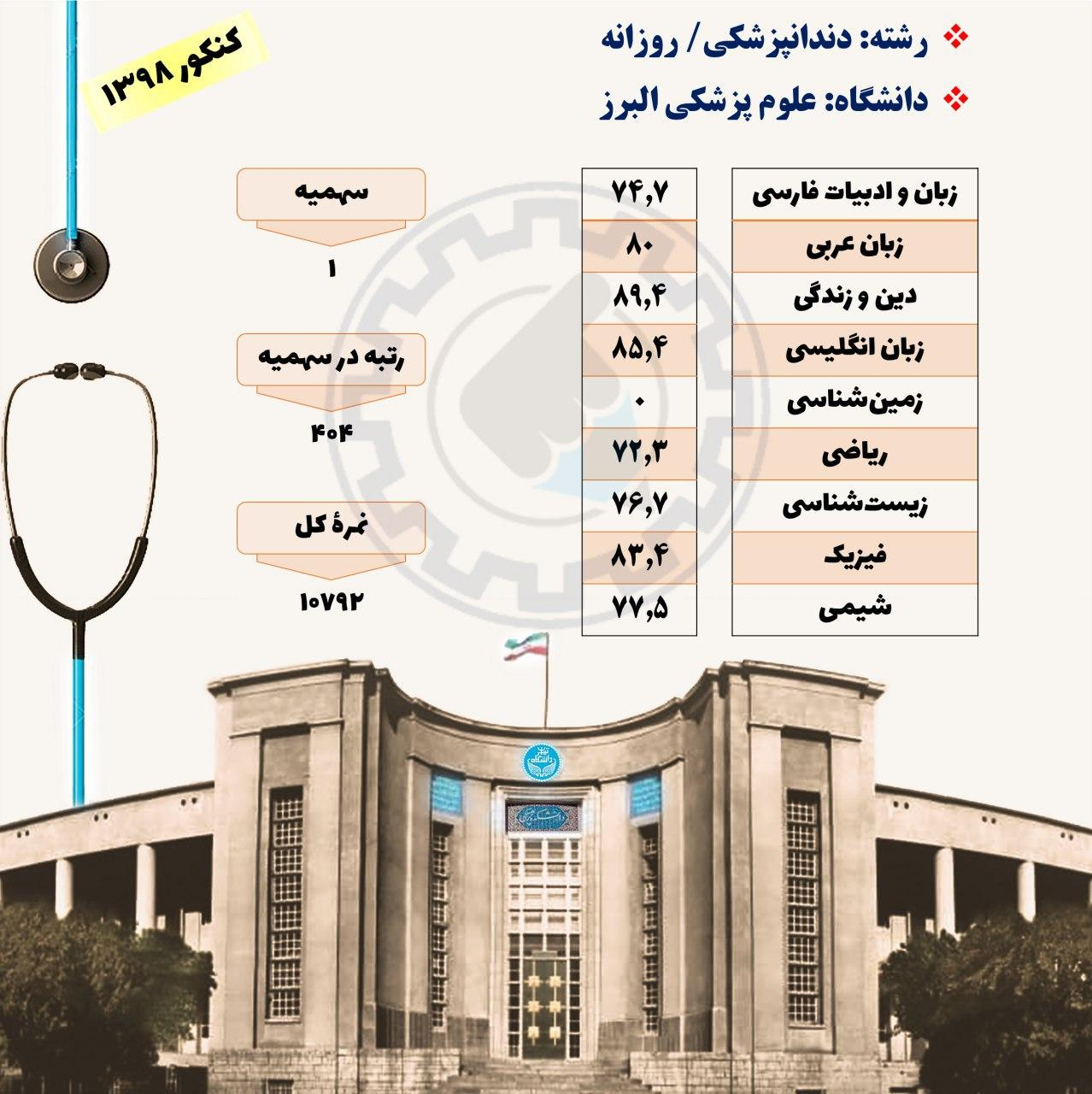 کارنامه قبولی دندانپزشکی دانشگاه علوم پزشکی البرز