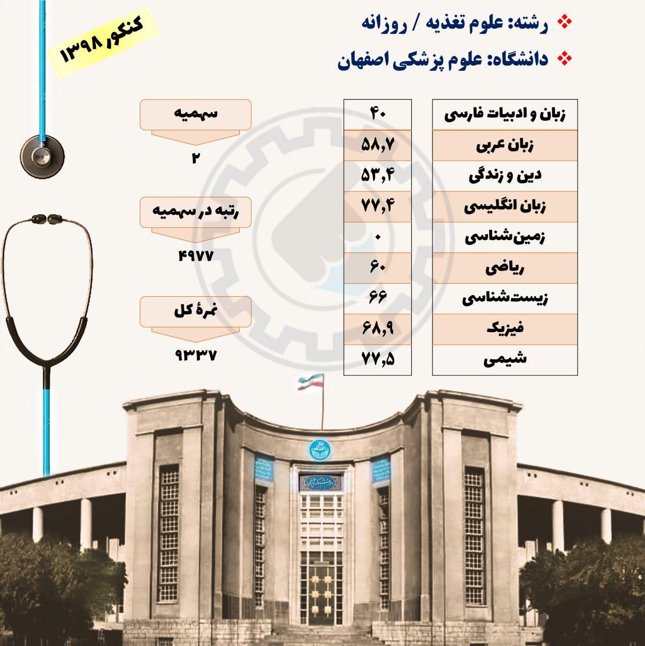 کارنامه قبولی علوم تغذیه دانشگاه علوم پزشکی اصفهان