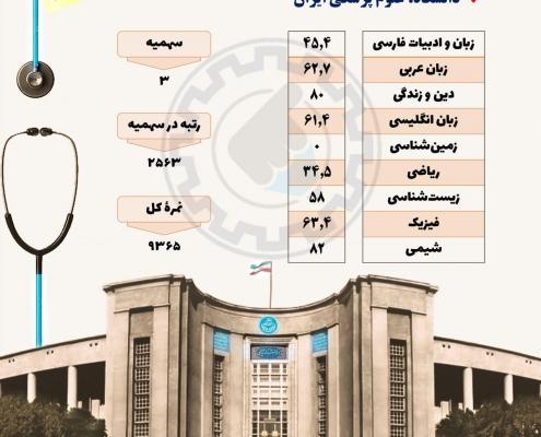 کارنامه قبولی بینایی سنجی دانشگاه ایران