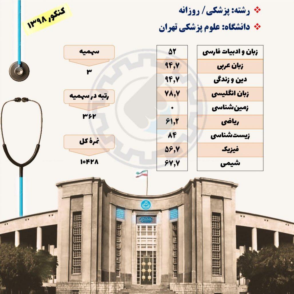 کارنامه قبولی در رشته پزشکی دانشگاه تهران