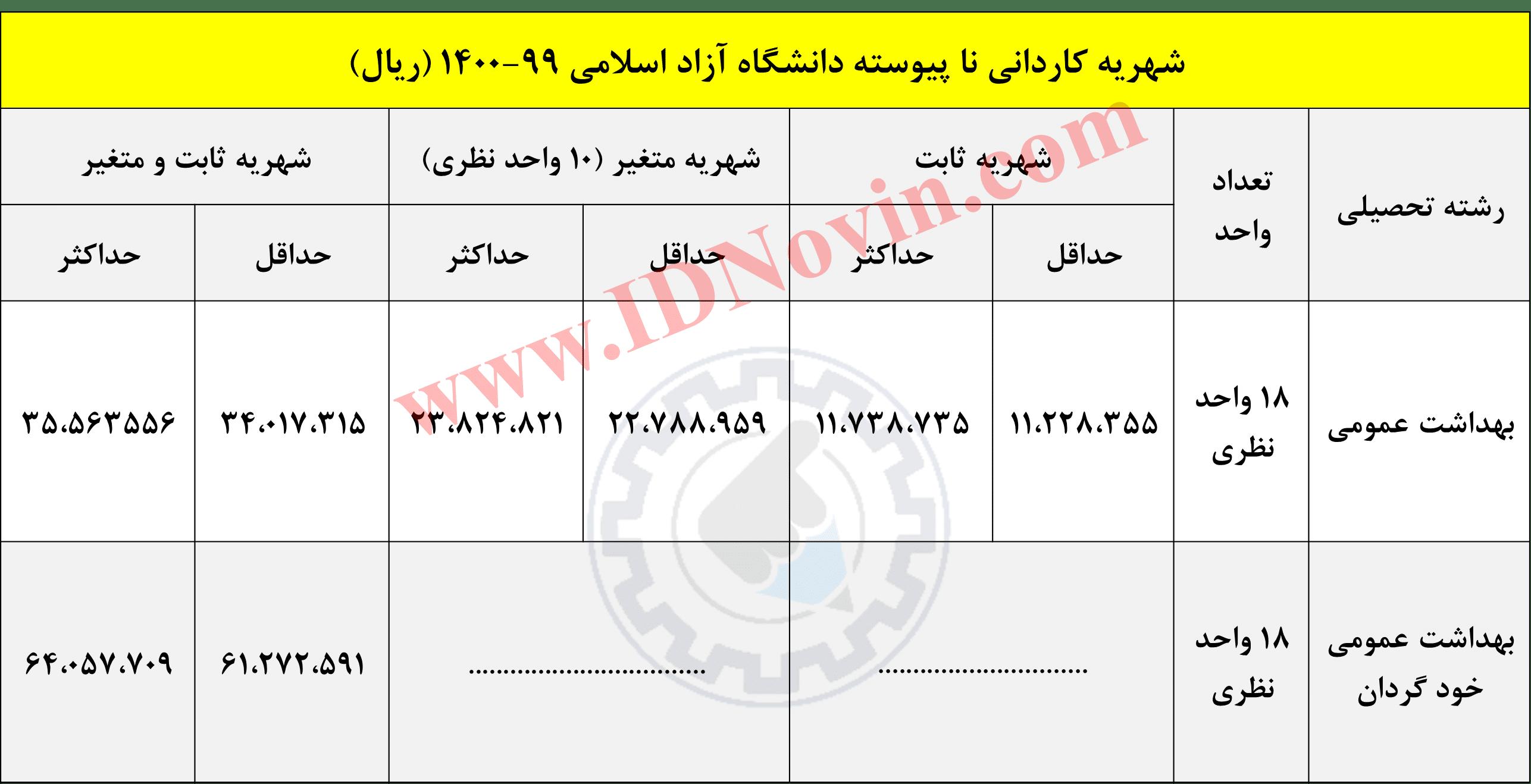 شهریه کاردانی نا پیوسته دانشگاه آزاد اسلامی 99-1400 (ریال)