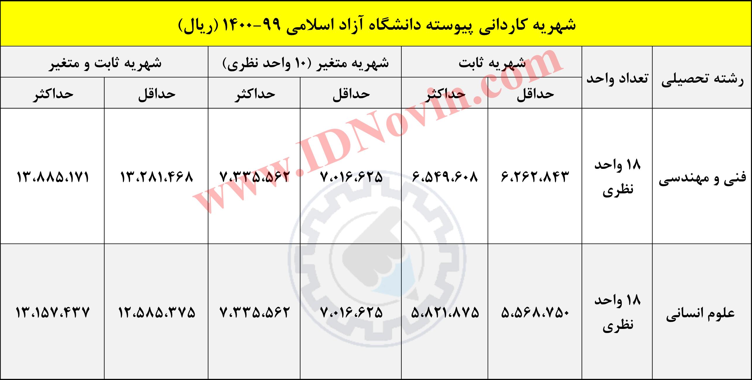 شهریه کاردانی پیوسته دانشگاه آزاد اسلامی 99-1400 (ریال)