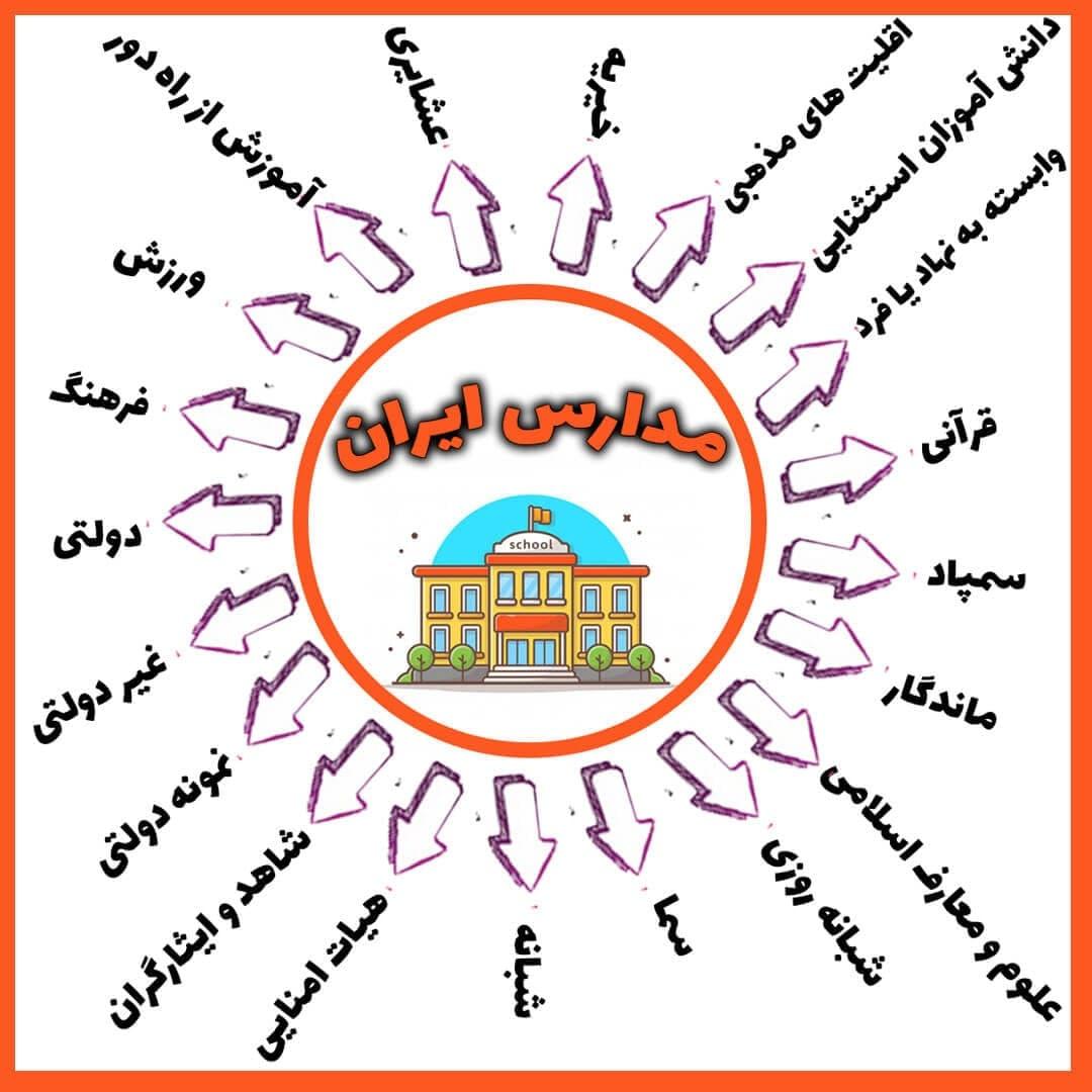 لیست مدارس ایران