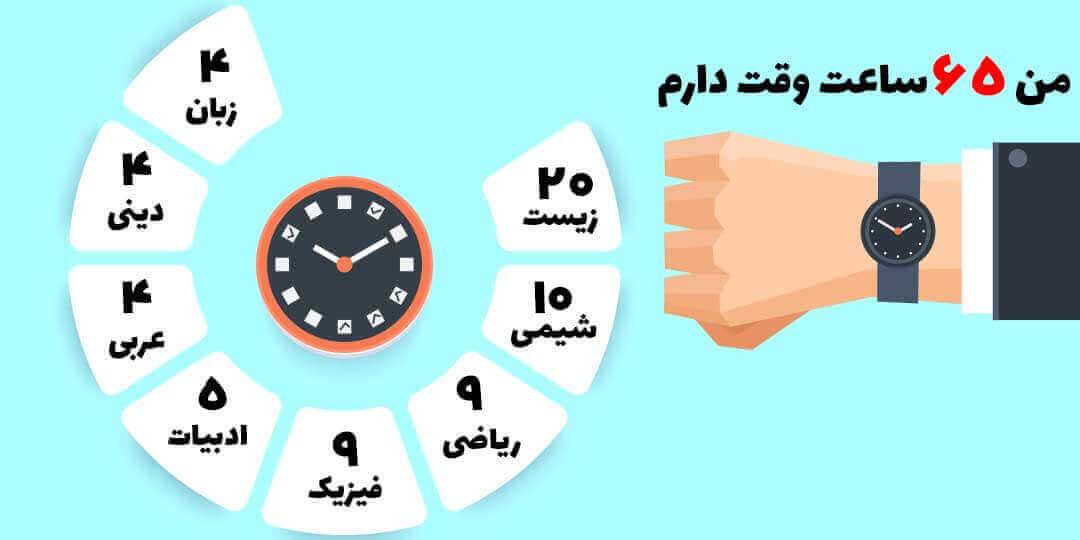 تقسیم بندی ساعت مطالعه کلی برای هر درس