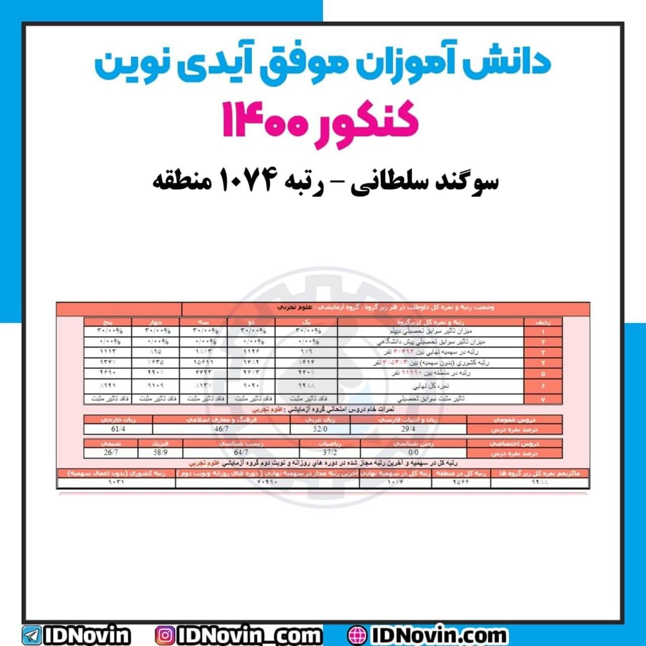 کارنامه سوگند سلطانی ، رتبه 1074 کنکور 1400