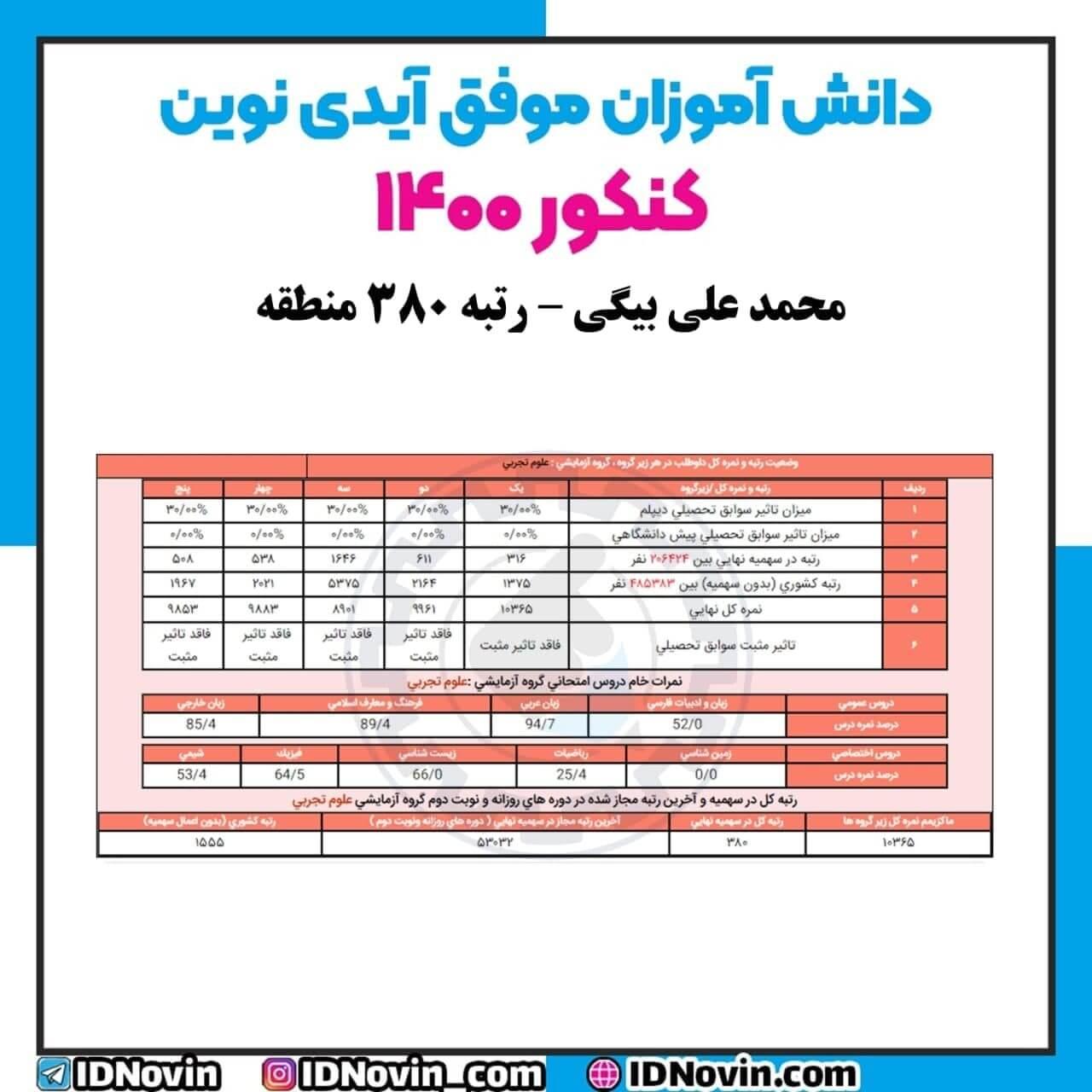 کارنامه محمد علی بیگی عزیز ، رتبه 380 کنکور 1400